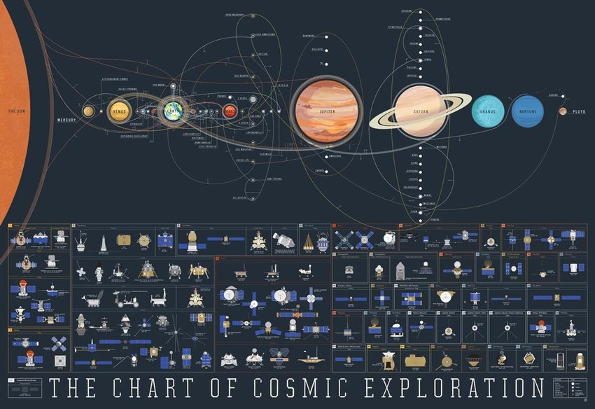The Chart of Cosmic Exploration by Pop Chart Lab